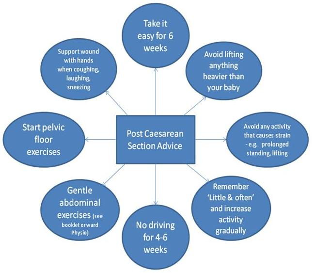 Caesarean diagram cardiff & vale university health board cvuhb caesarean section