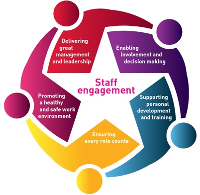 employee engagement star