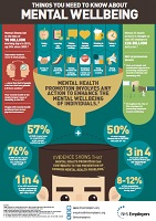 mental wellbeing infographic
